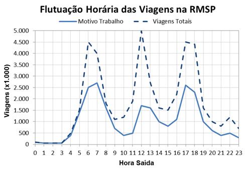 Fonte: Pesquisa de Mobilidade Urbana da Região Metropolitana de São Paulo 2012, elaborado pelo Metrô e publicada em Dezembro de 2013.